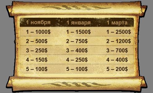 Сладкий Сеопультенок - таблица выигрышей